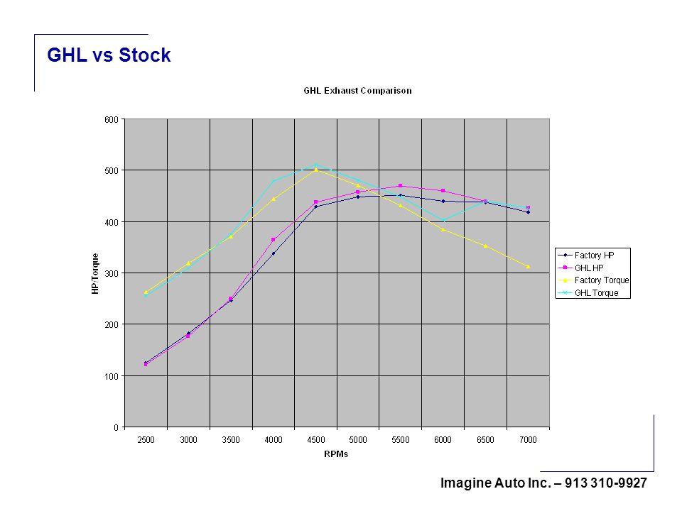 Imagine Auto Inc. – 913 310-9927 GHL vs Stock
