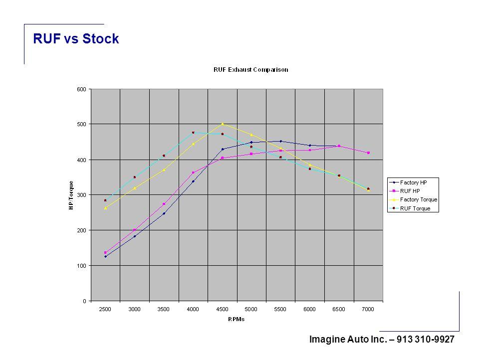 Imagine Auto Inc. – 913 310-9927 RUF vs Stock