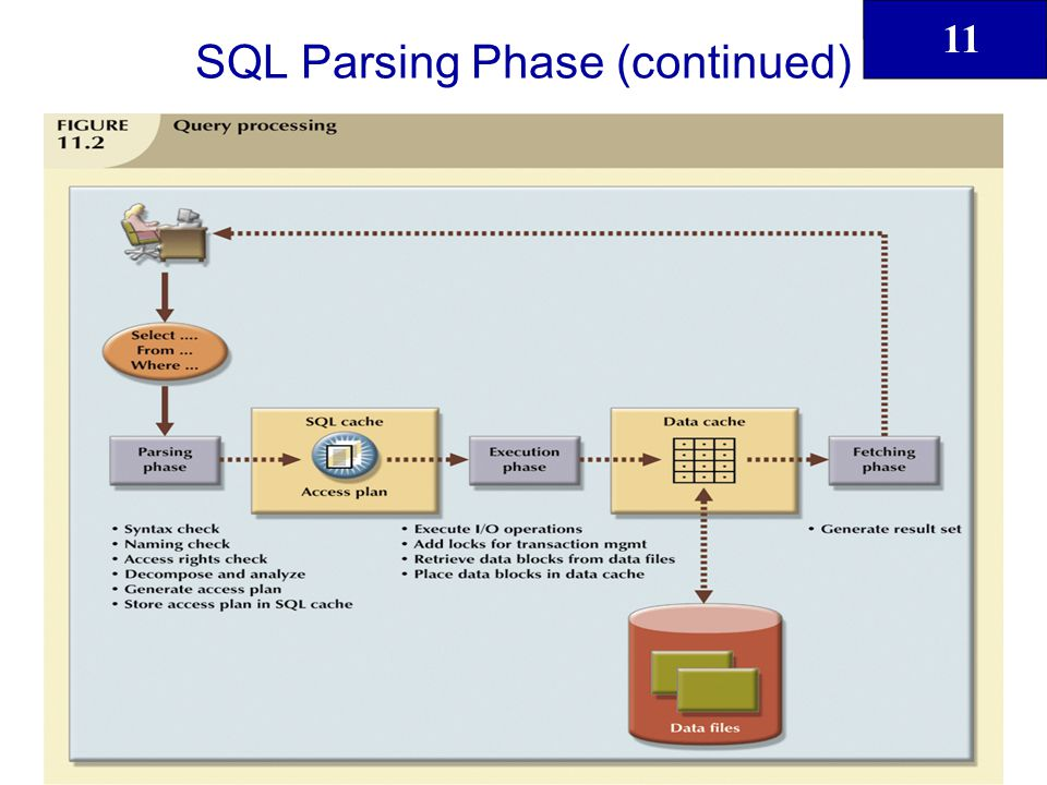 11 17 SQL Parsing Phase (continued) Query optimizer analyzes SQL query and finds most efficient way to access data Access plans are DBMS-specific and translate clients SQL query into series of complex I/O operations required to read the data from the physical data files and generate result set