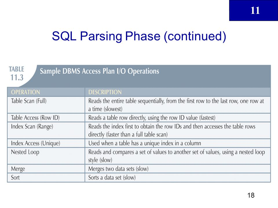 11 19 SQL Execution Phase All I/O operations indicated in access plan are executed SQL Fetching Phase Rows of resulting query result set are returned to client DBMS may use temporary table space to store temporary data