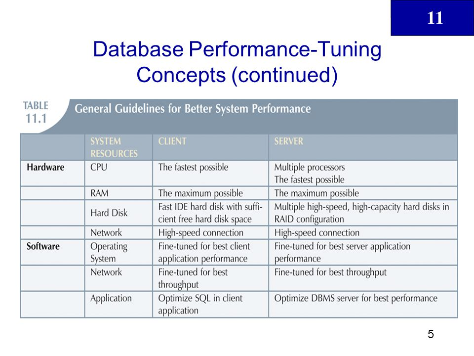 11 6 Database Performance-Tuning Concepts (continued) All factors must be checked to ensure that each one operates at its optimum level and has sufficient resources to minimize occurrence of bottlenecks Good database performance starts with good database design