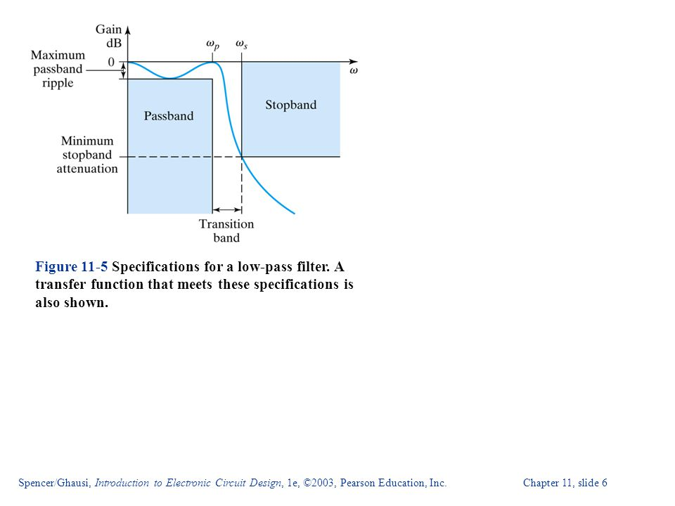 Spencer/Ghausi, Introduction to Electronic Circuit Design, 1e, ©2003, Pearson Education, Inc. Chapter 11, slide 6 Figure 11-5 Specifications for a low