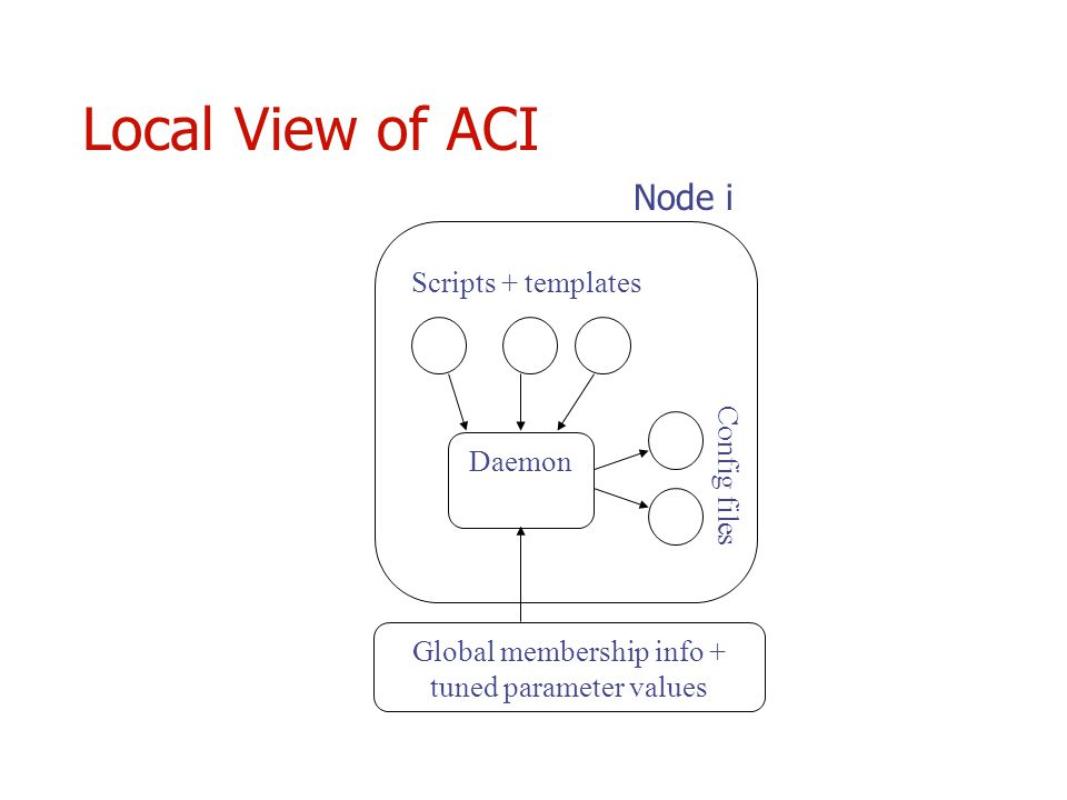 Local View of ACI Daemon Scripts + templates Config files Node i Global membership info + tuned parameter values