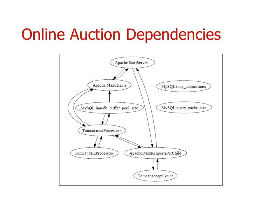 Online Auction Dependencies