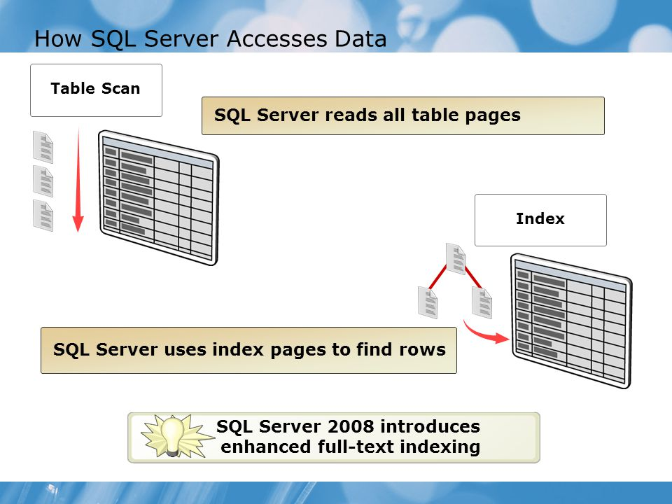 How SQL Server Accesses Data Index SQL Server reads all table pages SQL Server uses index pages to find rows Table Scan SQL Server 2008 introduces enhanced full-text indexing