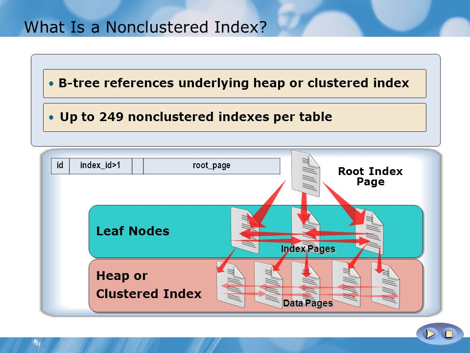 What Is a Nonclustered Index.