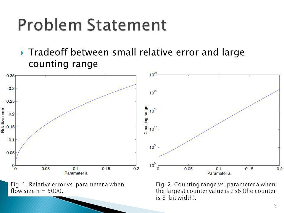 Tradeoff between small relative error and large counting range 5 Fig.