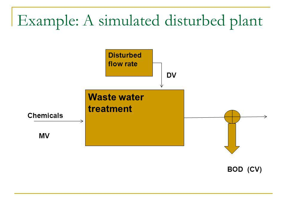 Example: A simulated disturbed plant Waste water treatment Disturbed flow rate BOD Chemicals (CV) DV MV