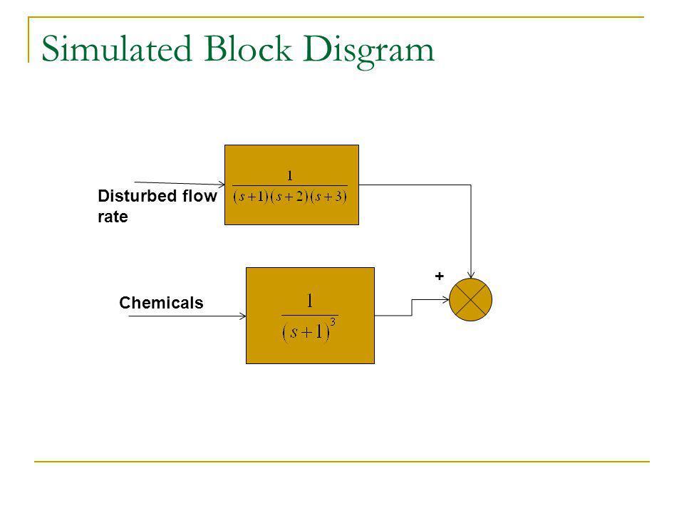Simulated Block Disgram Disturbed flow rate + Chemicals