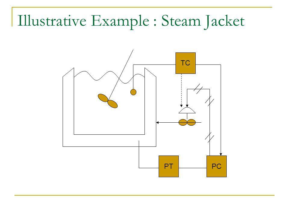 Illustrative Example : Steam Jacket PCPT TC