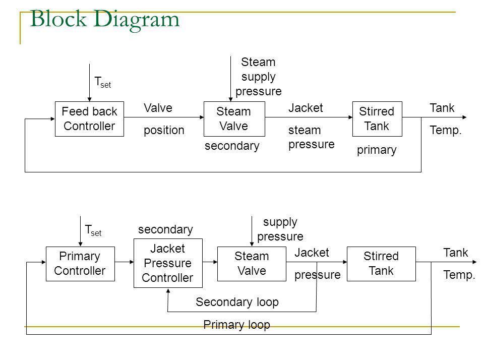 Block Diagram Feed back Controller Steam Valve Stirred Tank T set Steam supply pressure Valve position Jacket steam pressure primary Tank Temp.