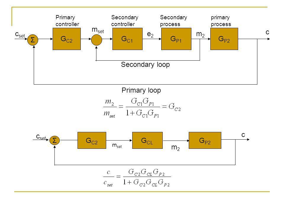 G C2 G C1 G P1 G P2 Σ Primary controller Secondary controller Secondary process primary process c m2m2 e2e2 m set Secondary loop Primary loop c set G C2 G CL G P2 Σ m set m2m2 c c set
