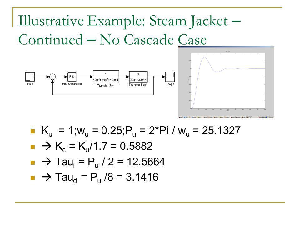 Illustrative Example: Steam Jacket – Continued – No Cascade Case K u = 1;w u = 0.25;P u = 2*Pi / w u = 25.1327 K c = K u /1.7 = 0.5882 Tau i = P u / 2 = 12.5664 Tau d = P u /8 = 3.1416