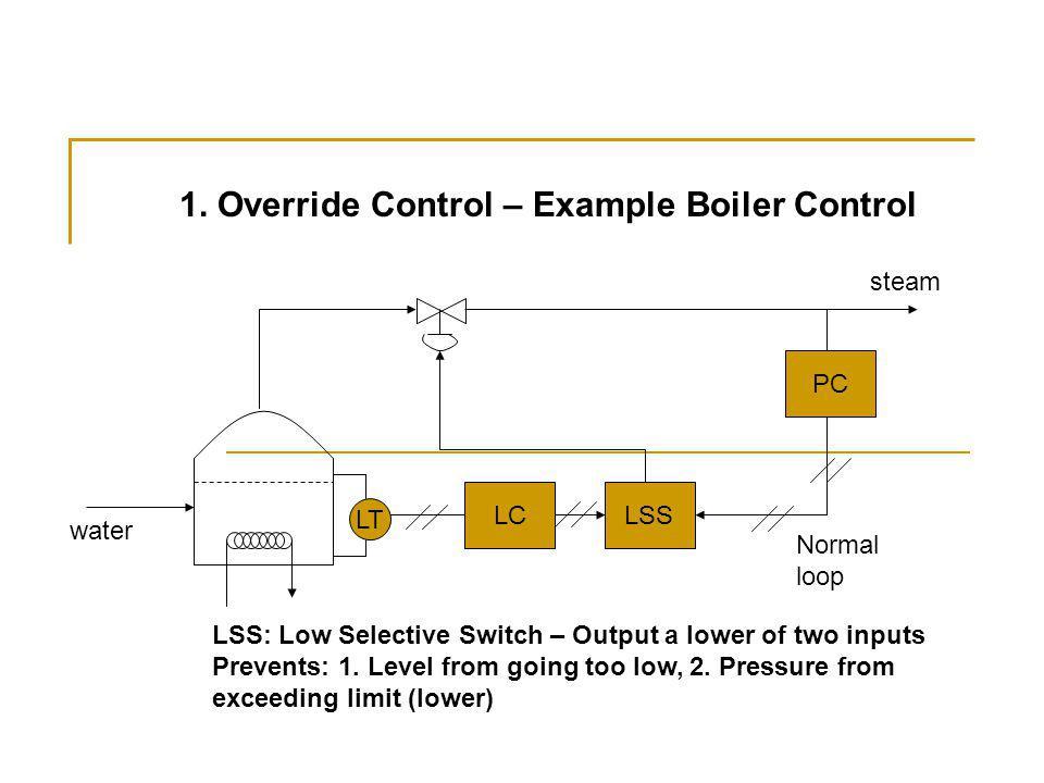 LT LCLSS PC Normal loop water steam 1.