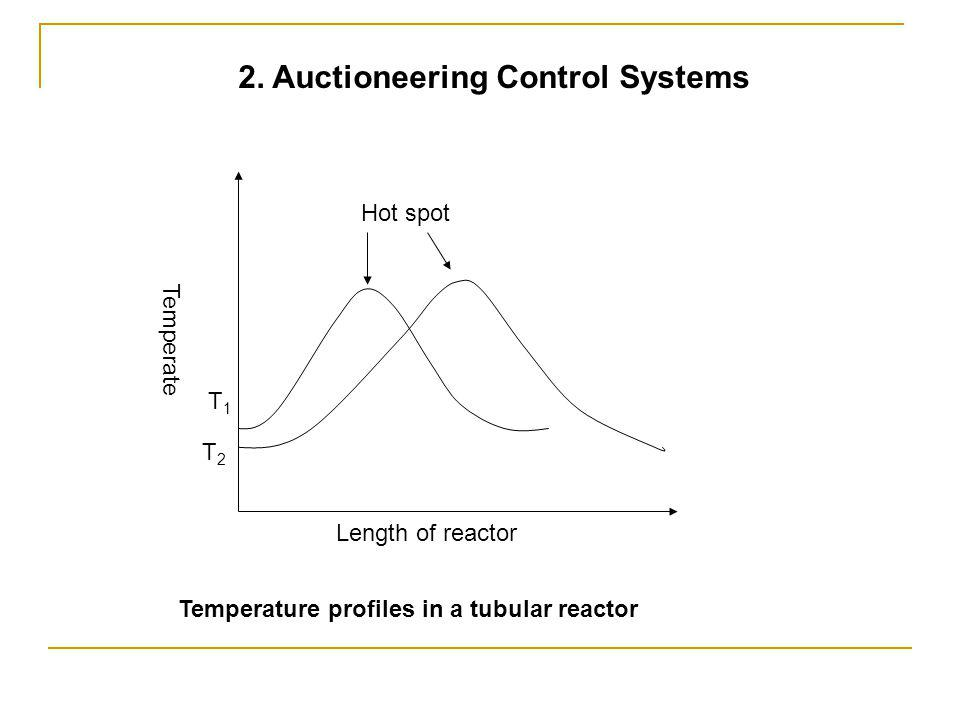Length of reactor Temperate T1T1 T2T2 Hot spot 2.