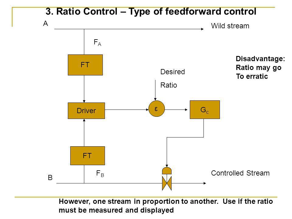 FT Driver FT A Wild stream Controlled Stream B FBFB ε GcGc Desired Ratio FAFA 3.