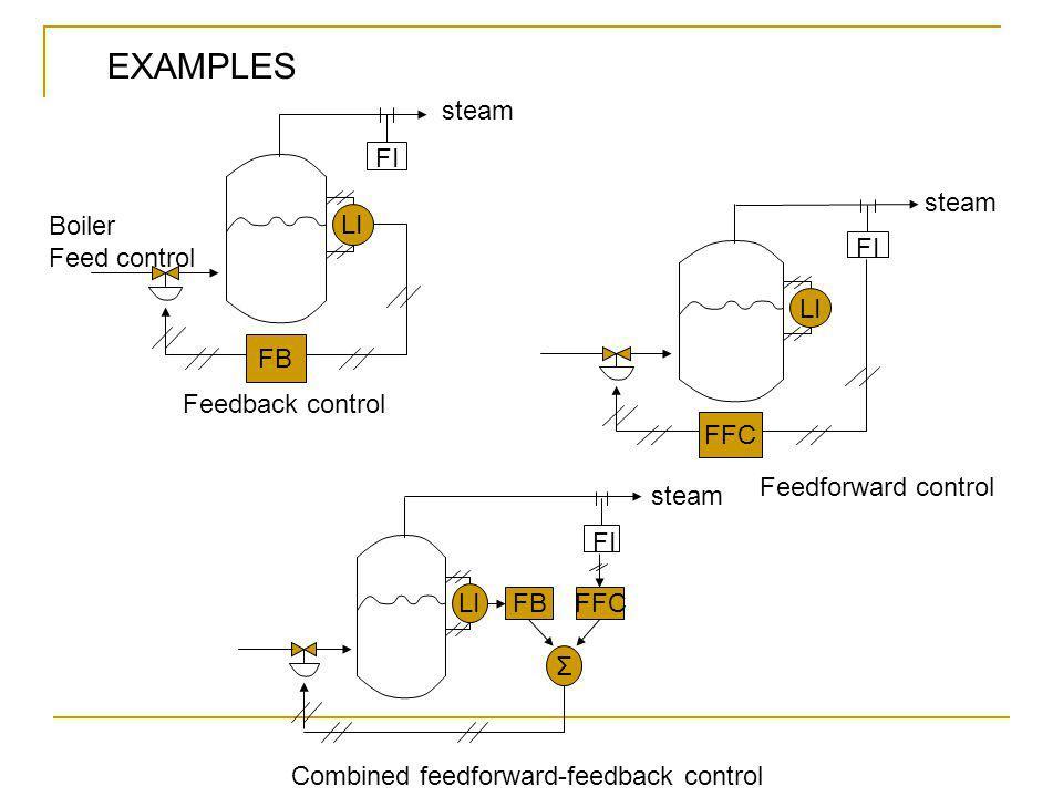 LI FFC steam FI LI steam FI FFCFB Σ Feedback control Feedforward control Combined feedforward-feedback control LI FB Boiler Feed control steam FI EXAMPLES