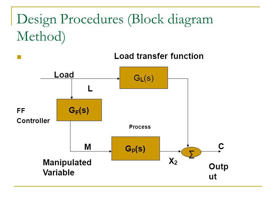 Design Procedures (Block diagram Method) G L (s) Load transfer function G F (s) Load Manipulated Variable G p (s) Process X2X2 C Outp ut L M FF Controller