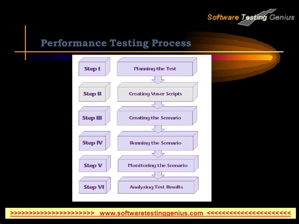 Performance Testing Process >>>>>>>>>>>>>>>>>>>>>> www.softwaretestinggenius.com <<<<<<<<<<<<<<<<<<<<<<
