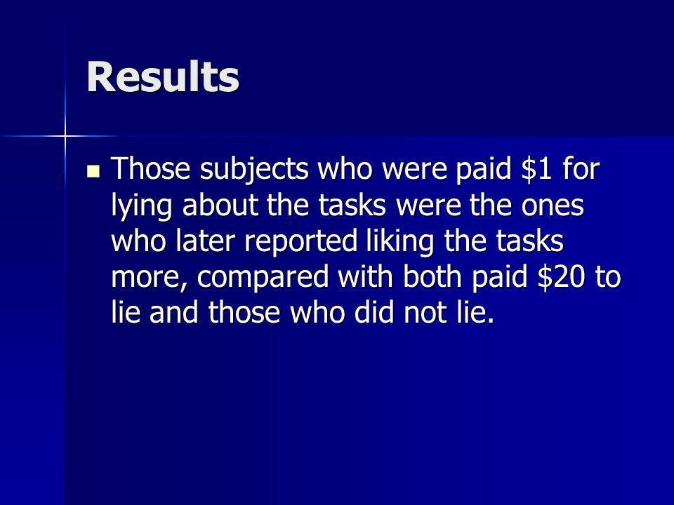 Results Those subjects who were paid $1 for lying about the tasks were the ones who later reported liking the tasks more, compared with both paid $20