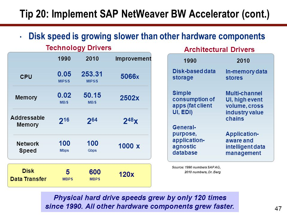 47 Tip 20: Implement SAP NetWeaver BW Accelerator (cont.) Disk speed is growing slower than other hardware components 47 In-memory data stores Multi-c
