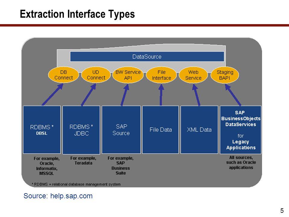 36 What Well Cover … Loading data in SAP NetWeaver BW Finding performance bottlenecks Optimizing the database Optimizing the ABAP code Optimizing the data models Optimizing the data updates Wrap-up