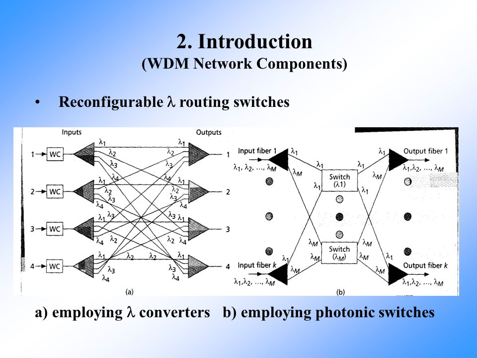 2. Introduction (WDM Network Components) Reconfigurable routing switches a) employing converters b) employing photonic switches