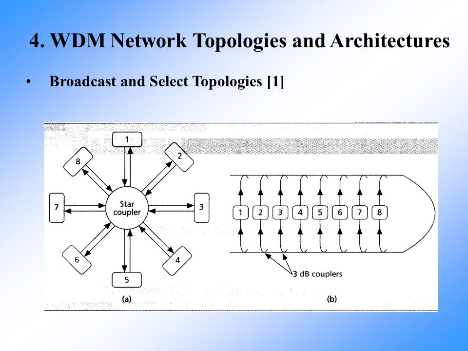 4. WDM Network Topologies and Architectures Broadcast and Select Topologies [1]