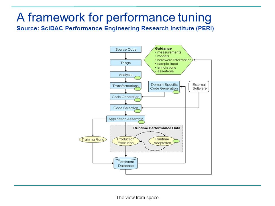 The view from space A framework for performance tuning Source: SciDAC Performance Engineering Research Institute (PERI)
