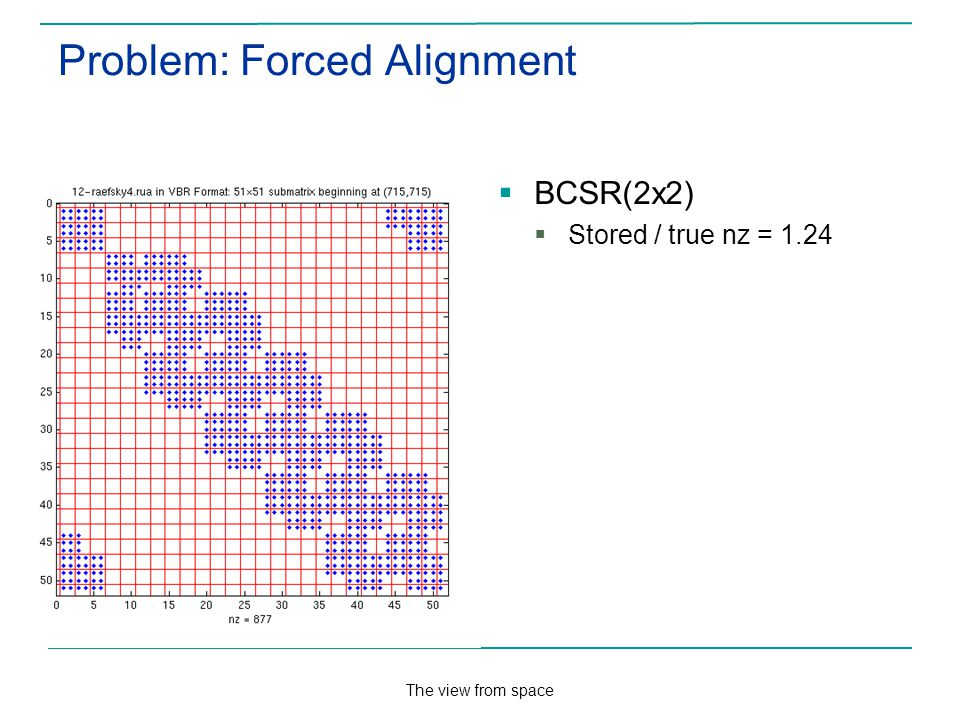 The view from space Problem: Forced Alignment BCSR(2x2) Stored / true nz = 1.24