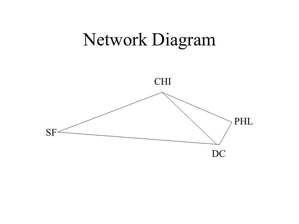 Network Diagram CHI SF DC PHL