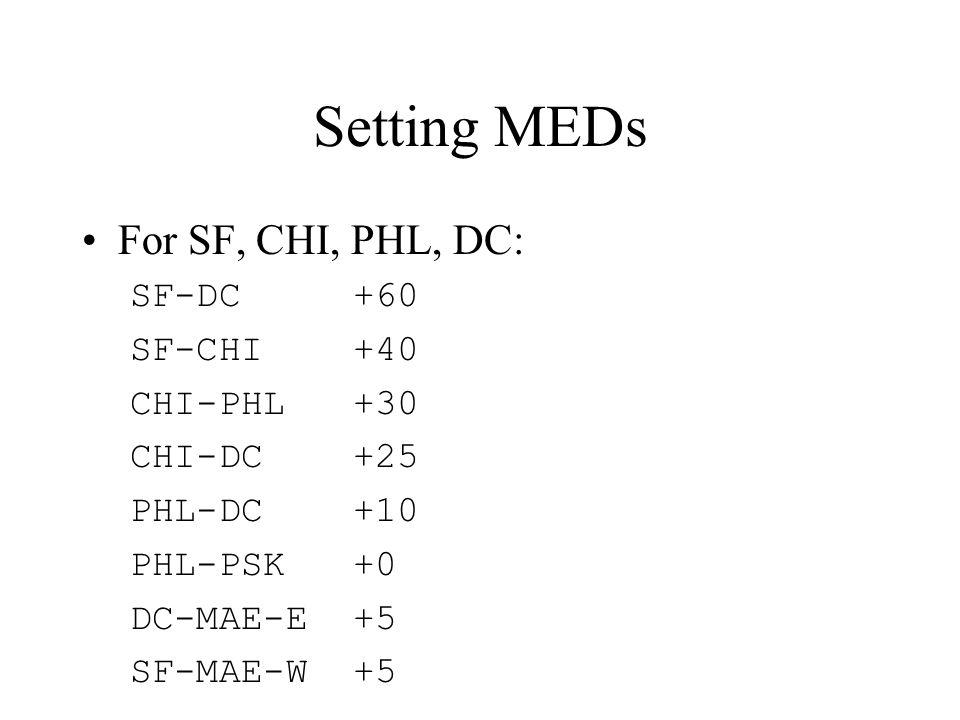 Setting MEDs For SF, CHI, PHL, DC: SF-DC +60 SF-CHI +40 CHI-PHL +30 CHI-DC +25 PHL-DC +10 PHL-PSK +0 DC-MAE-E +5 SF-MAE-W +5