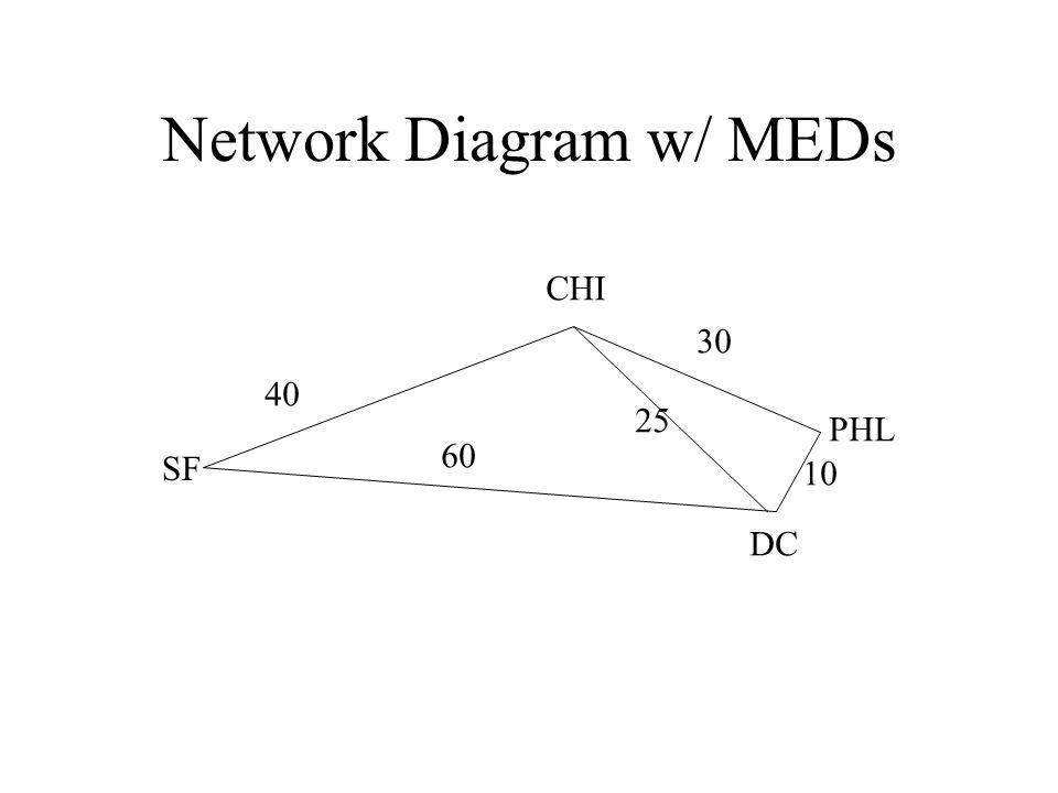 Network Diagram w/ MEDs CHI SF DC PHL 60 40 30 25 10
