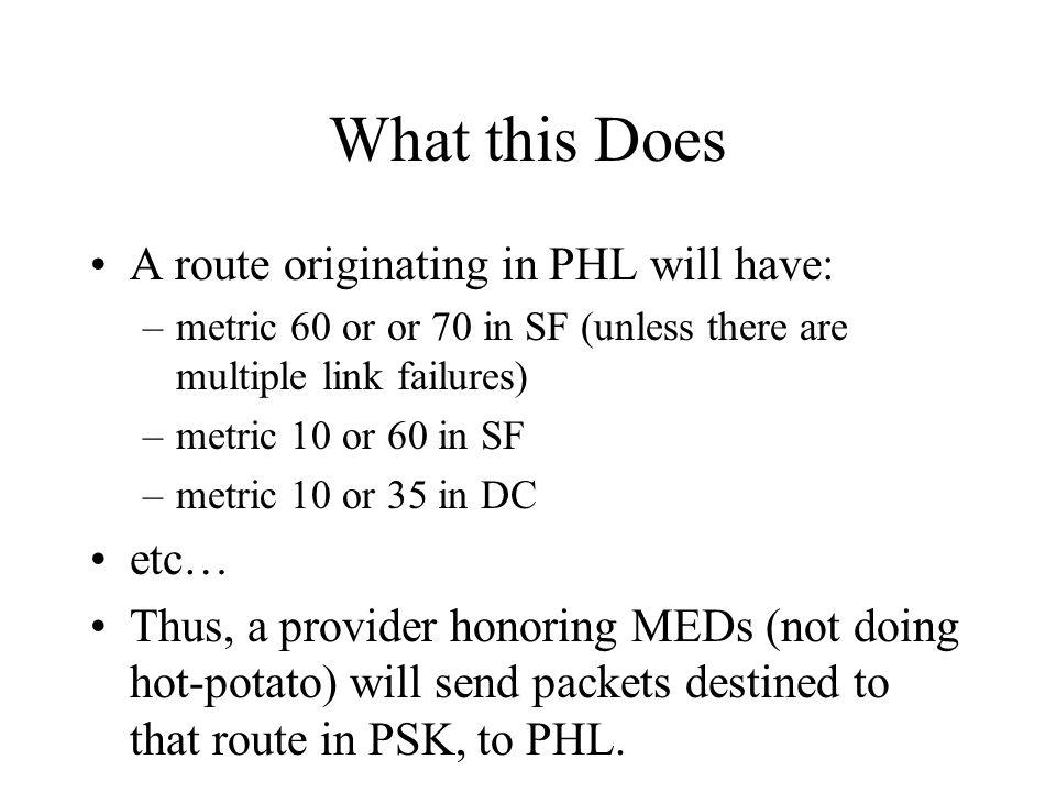 What this Does A route originating in PHL will have: –metric 60 or or 70 in SF (unless there are multiple link failures) –metric 10 or 60 in SF –metric 10 or 35 in DC etc… Thus, a provider honoring MEDs (not doing hot-potato) will send packets destined to that route in PSK, to PHL.