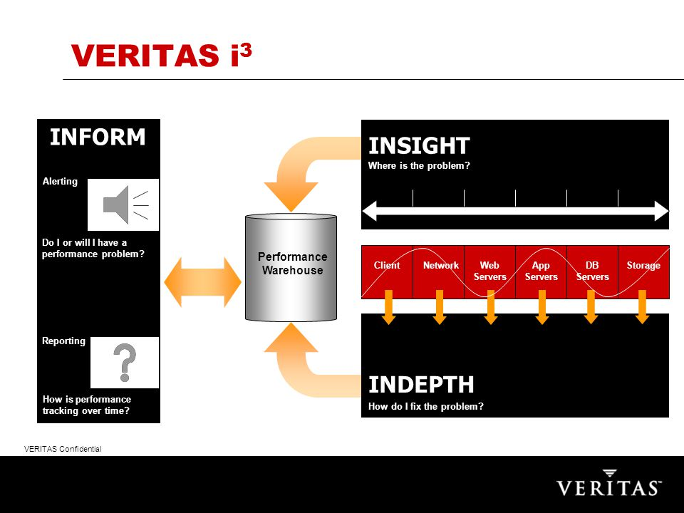 VERITAS Confidential Success Factors - Advanced ERP Performance Management Capture of historical performance data to enable: –Analysis of problems in the past –Baseline behavior for exception analysis –Trend analysis –Capacity planning –Building of Application knowledge base Ability to do proactive performance management Simulation for performance impact from changes Understanding of application usage patterns in relation to business requirement changes
