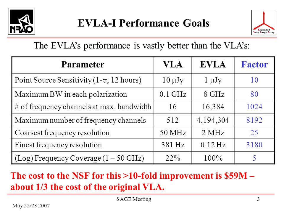 May 22/23 2007 SAGE Meeting3 EVLA-I Performance Goals ParameterVLAEVLAFactor Point Source Sensitivity (1-, 12 hours)10 Jy1 Jy 10 Maximum BW in each po