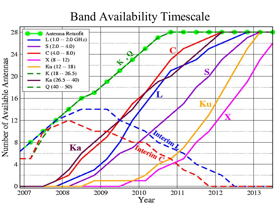 Band Availability Timescale