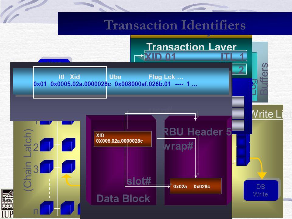 Dale Roberts 124 Lets check V$TRANSACTION & match it up to ITL (no need to dump) select xidusn, xidslot, xidsqn, ubafil, ubablk, ubasqn, ubarec from v$transaction t, v$session s where t.ses_addr = s.saddr; XIDUSN XIDSLOT XIDSQN UBAFIL UBABLK UBASQN UBAREC XIDUSN XIDSLOT XIDSQN UBAFIL UBABLK UBASQN UBAREC ---------- ---------- ---------- ---------- ---------- ---------- ---------- 4 42 4863 2 851 2718 8 4 42 4863 2 851 2718 8 5 14 667 2 1458 713 25 5 14 667 2 1458 713 25 4.42.4863 = 4.2a.12ff2.851.2718.8 = 800353.a9e.8 5.14.667 = 5.e.29b2.1458.713.25 = 8005b2.2c9.19 Itl Xid Uba Flag Lck Scn/Fsc 0x02 0x0004.02a.000012ff 0x00800353.0a9e.08 ---- 2 fsc 0x0003.00000000 0x03 0x0005.00e.0000029b 0x008005b2.02c9.19 ---- 14 fsc 0x0000.00000000