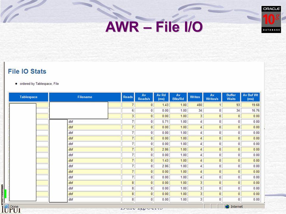 Dale Roberts 61 Statspack – File I/O Tablespace------------------------------ Av Av Av Av Buffer Av Buf Av Av Av Av Buffer Av Buf Reads Reads/s Rd(ms) Blks/Rd Writes Writes/s Waits Wt(ms) Reads Reads/s Rd(ms) Blks/Rd Writes Writes/s Waits Wt(ms) -------------- ------- ------ ------- ------------ -------- ---------- ------ PSAPSTABI 14,441,749 171 7.9 1.0 521,275 6 1,234,608 6.2 14,441,749 171 7.9 1.0 521,275 6 1,234,608 6.2PSAPVBAPD 13,639,443 161 6.2 1.7 10,057 0 2,672,470 4.2 13,639,443 161 6.2 1.7 10,057 0 2,672,470 4.2PSAPEDII 11,992,418 142 5.3 1.0 83,757 1 4,115,714 4.4 11,992,418 142 5.3 1.0 83,757 1 4,115,714 4.4PSAPEDID 10,617,042 125 8.1 1.0 64,866 1 3,728,009 6.4 10,617,042 125 8.1 1.0 64,866 1 3,728,009 6.4PSAPROLL 998,328 12 13.2 1.0 8,321,252 98 285,060 65.7 998,328 12 13.2 1.0 8,321,252 98 285,060 65.7 Reads should be below 14ms