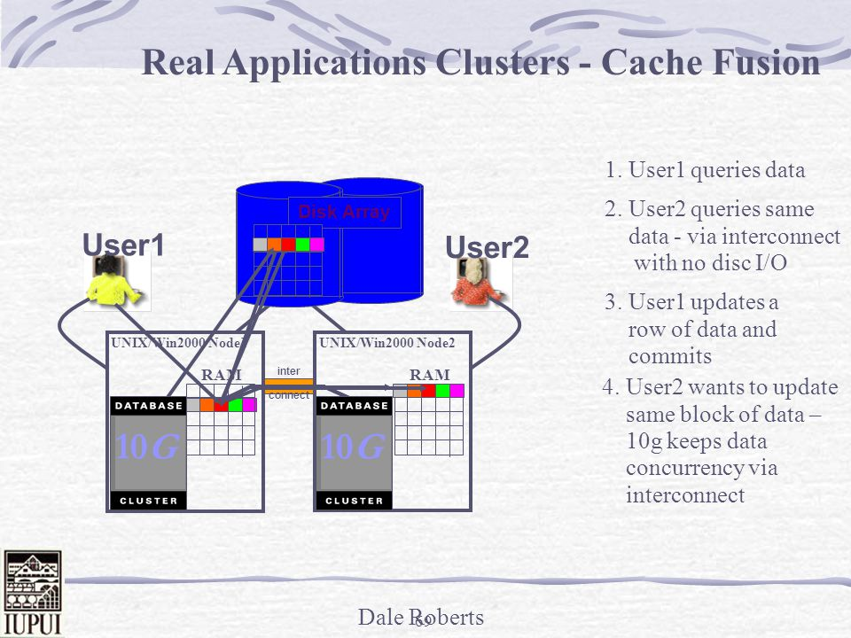 Dale Roberts RAC Architecture Shared Data Model Shared Disk Database