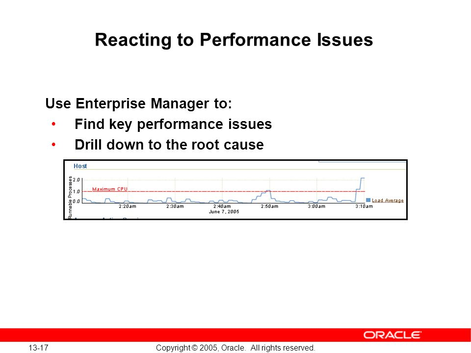 13-17 Copyright © 2005, Oracle. All rights reserved. Reacting to Performance Issues Use Enterprise Manager to: Find key performance issues Drill down