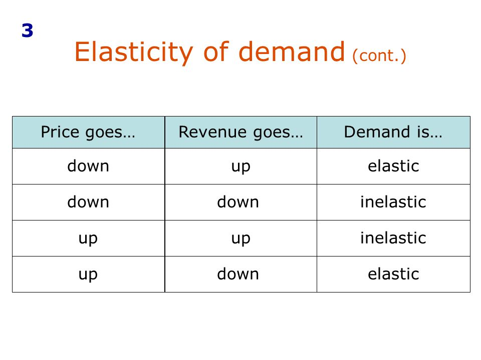 Elasticity of demand (cont.) Price goes…Revenue goes…Demand is… downupelastic down inelastic up inelastic updownelastic 3