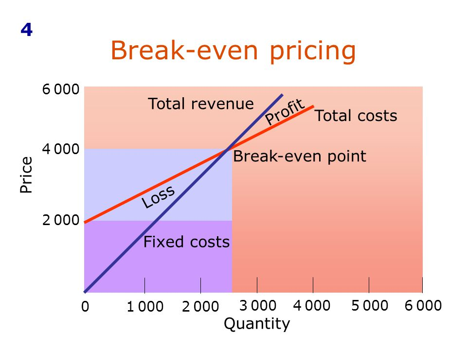 Break-even pricing 4 Quantity Price 2 000 01 0002 000 3 0004 0005 0006 000 4 000 Fixed costs Loss Profit Total revenue Total costs Break-even point 6