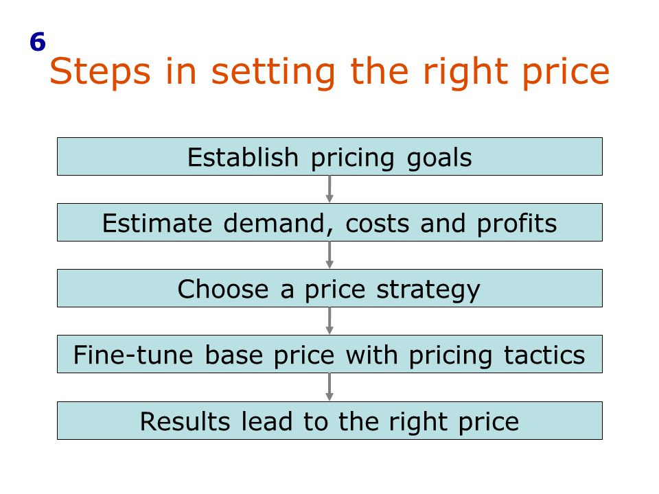 Steps in setting the right price 6 Results lead to the right price Establish pricing goals Estimate demand, costs and profits Choose a price strategy