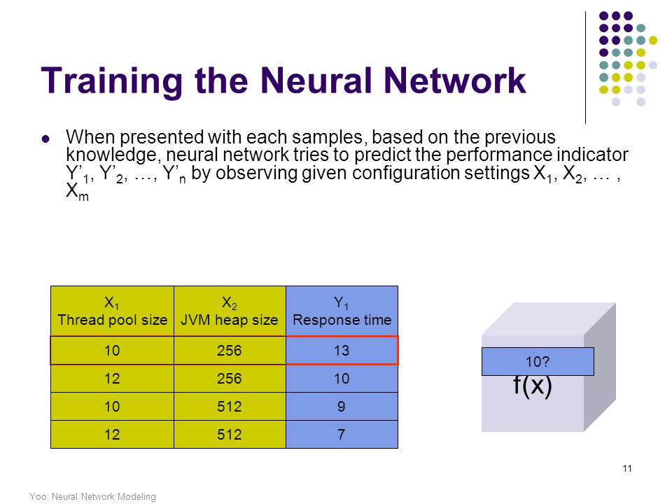 Yoo: Neural Network Modeling 11 X 1 Thread pool size X 2 JVM heap size Y 1 Response time Training the Neural Network When presented with each samples, based on the previous knowledge, neural network tries to predict the performance indicator Y 1, Y 2, …, Y n by observing given configuration settings X 1, X 2, …, X m 1025613 1225610 5129 125127 f(x) 10256 10