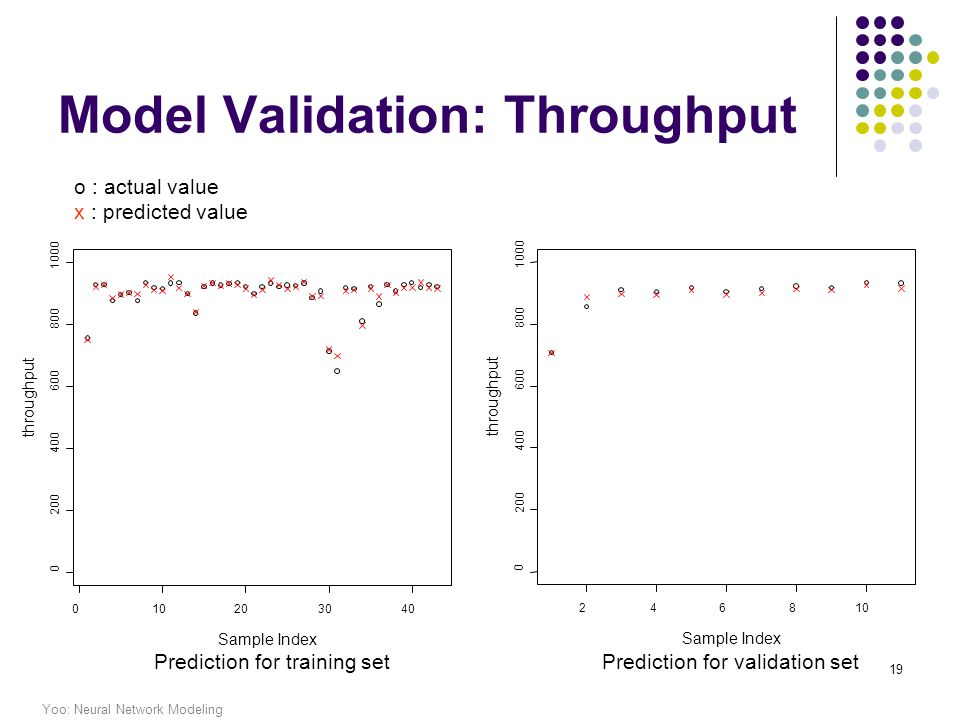 Yoo: Neural Network Modeling 19 Model Validation: Throughput 246810 0 200 400 600 800 1000 Sample Index throughput o : actual value x : predicted value Prediction for training setPrediction for validation set
