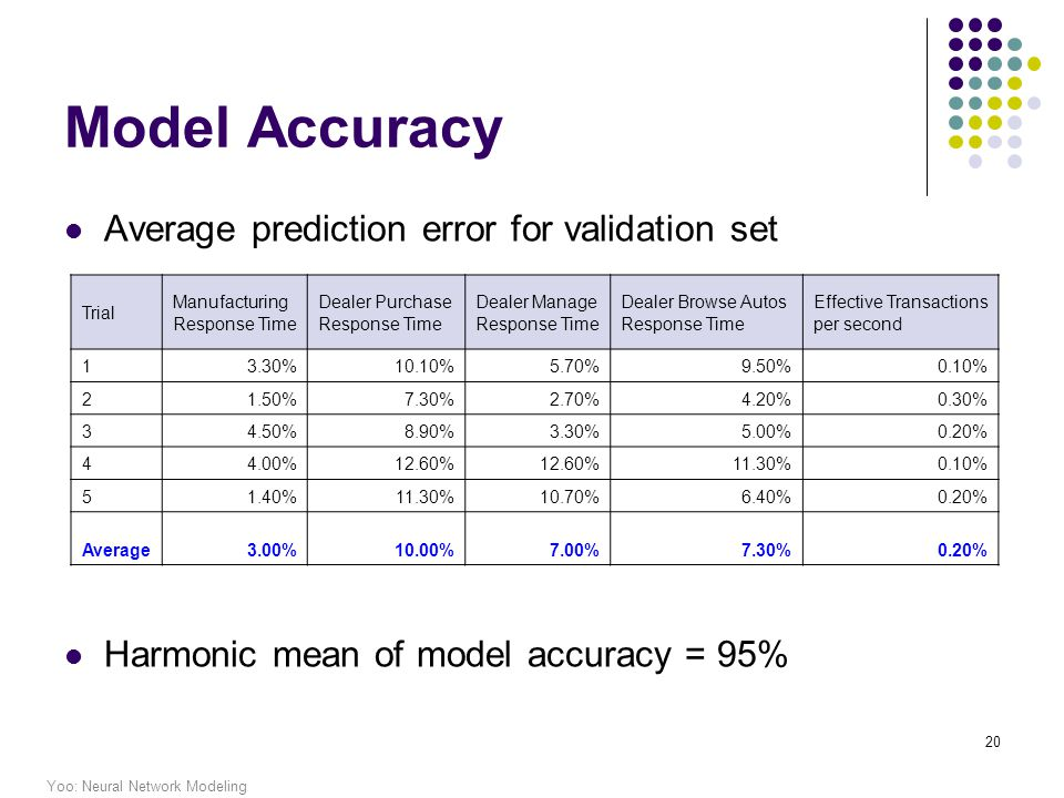 Yoo: Neural Network Modeling 20 Model Accuracy Average prediction error for validation set Harmonic mean of model accuracy = 95% Trial Manufacturing Response Time Dealer Purchase Response Time Dealer Manage Response Time Dealer Browse Autos Response Time Effective Transactions per second 13.30%10.10%5.70%9.50%0.10% 21.50%7.30%2.70%4.20%0.30% 34.50%8.90%3.30%5.00%0.20% 44.00%12.60% 11.30%0.10% 51.40%11.30%10.70%6.40%0.20% Average3.00%10.00%7.00%7.30%0.20%