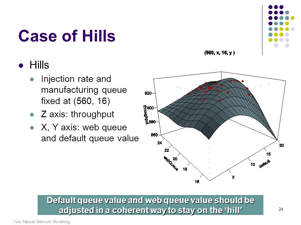 Yoo: Neural Network Modeling 24 Case of Hills Hills Injection rate and manufacturing queue fixed at (560, 16) Z axis: throughput X, Y axis: web queue and default queue value Default queue value and web queue value should be adjusted in a coherent way to stay on the hill