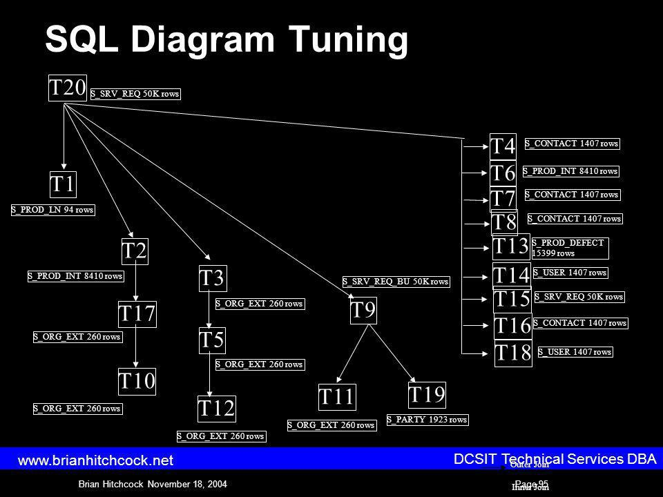 DCSIT Technical Services DBA Brian Hitchcock November 18, 2004Page 95 www.brianhitchcock.net SQL Diagram Tuning T20 T2 T17 T10 T3 T5 T12 T4 T6 T7 T8 T16 T18 T13 T14 T9 T15 T11 T19 S_SRV_REQ 50K rows T1 Outer Join Inner Join S_PROD_LN 94 rows S_ORG_EXT 260 rows S_PROD_INT 8410 rows S_SRV_REQ_BU 50K rows S_USER 1407 rows S_PROD_DEFECT 15399 rows S_ORG_EXT 260 rows S_CONTACT 1407 rows S_ORG_EXT 260 rows S_PROD_INT 8410 rows S_CONTACT 1407 rows S_SRV_REQ 50K rows S_CONTACT 1407 rows S_USER 1407 rows S_ORG_EXT 260 rows S_PARTY 1923 rows