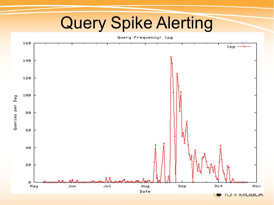 Query Spike Alerting